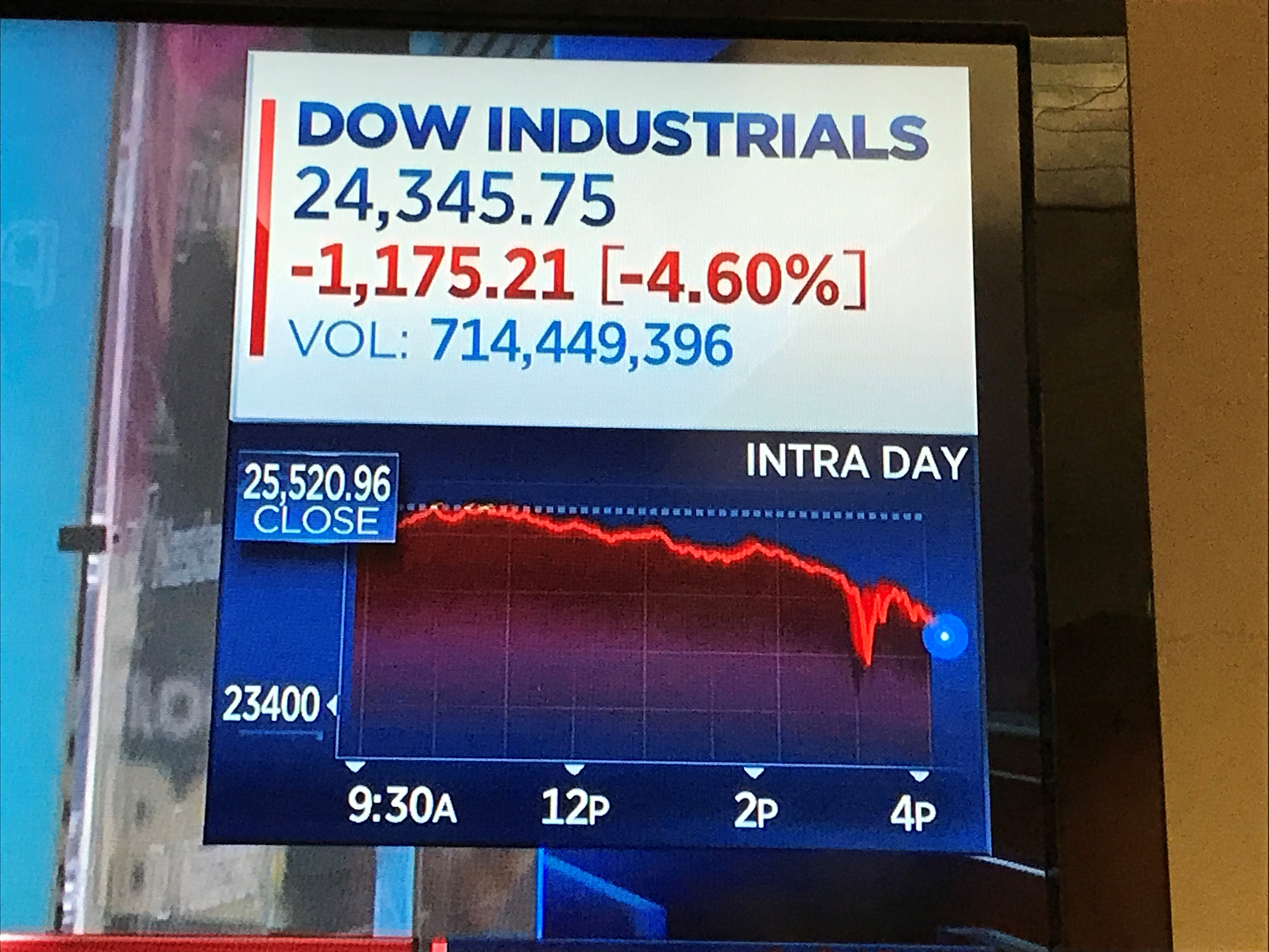 Chem Stocks Drop As Dow Falls More Than 6 During The Day