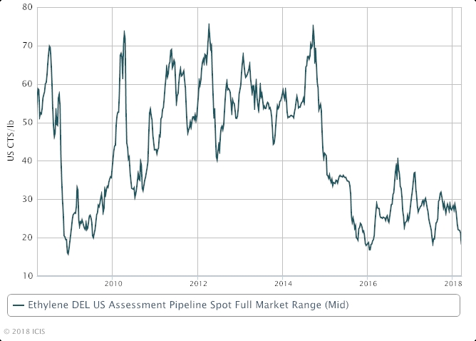 Technology Management Image: US Ethylene Spot Prices Fall To Nine-year Low
