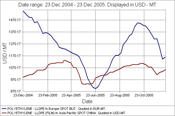 LLDPE prices spot China and Europe 2005