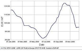 ldPE graph