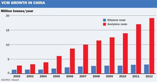 China VCM growth