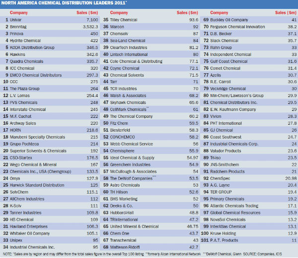 Corrected: ICIS Top 100 Chemical Distributors - ICIS Explore