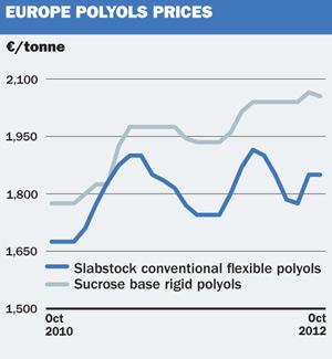 European chemical profile: Polyols - ICIS Explore