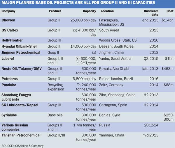 Base Oils 2013: Performance shift spurs new investment - ICIS Explore