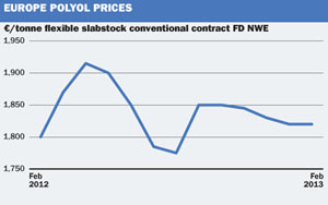 Price and market trends: Europe Feb polyol prices roll over despite