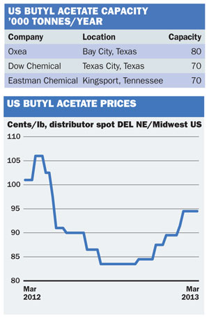 Chemical profile: US butyl acetate - ICIS Explore