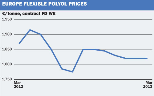 Price and market trends: Europe March polyol prices mostly steady