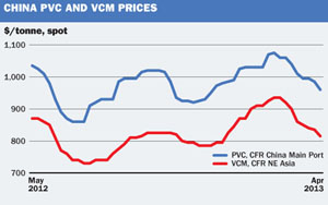 Price and market trends: Asia PVC prices likely to fall further