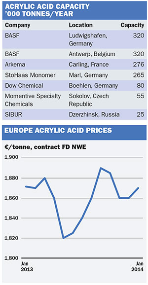 Chemical Profile: Europe acrylic acid - ICIS Explore