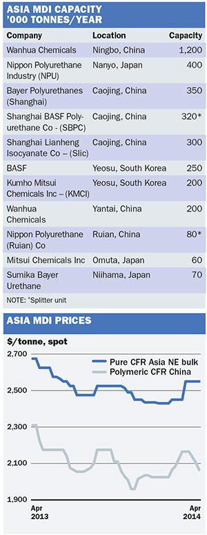 Chemical Profile: Asia MDI - ICIS Explore