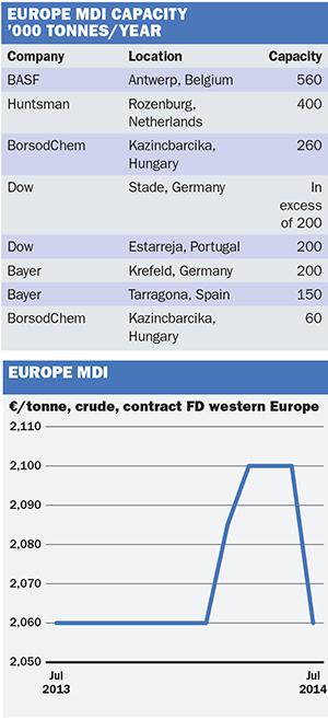 Chemical Profile: Europe MDI - ICIS Explore