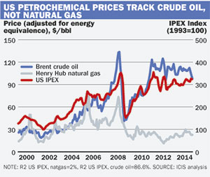 Commentary: Oil puts chemicals over a barrel - ICIS Explore