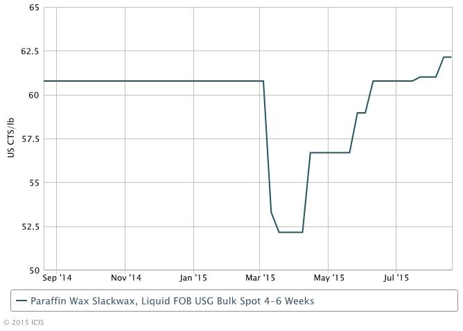 US paraffin wax supply sees uncertain future - ICIS Explore