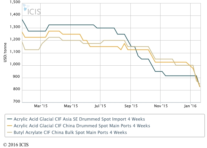 Asia acrylates may extend declines on poor demand