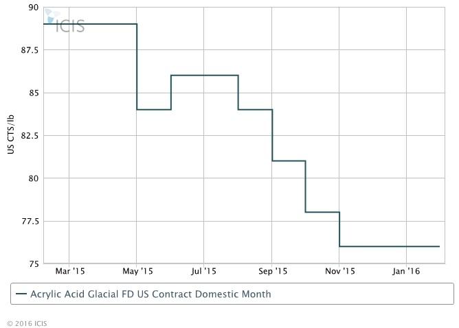 Dow acrylic acid cuts seen as good first step
