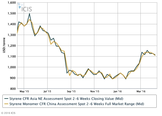 Asia Sm Prices Under Downward Pressure Outlook Mixed