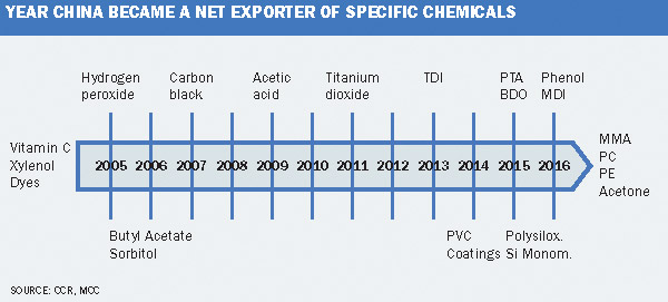 Market Outlook: Thriving in China´s competitive chemical