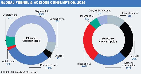 Market Outlook: Phenol/acetone markets are under ressure