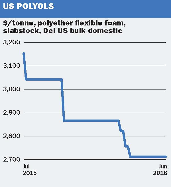 Chemical Profile: US polyols - ICIS Explore