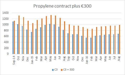 Europe PP buyers with monomer contract links under pressure for 2017