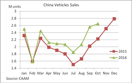 China October vehicle sales grow 18 7% year on year to 2 65m units