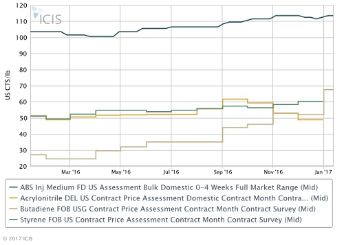 US ABS prices set to climb this month and next - ICIS Explore