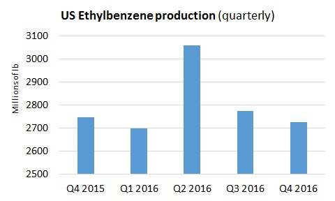 US Q4 ethylbenzene production lower - ICIS Explore