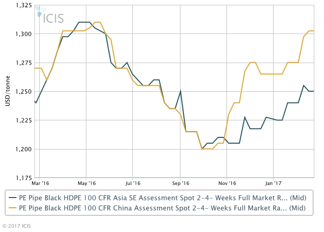 HDPE pipe grade resin makers eye higher March prices to Asia - ICIS