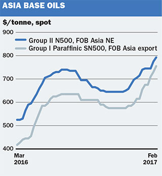 Chemical profile: Asia Base oils - ICIS Explore
