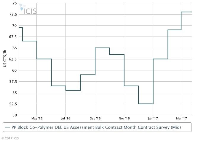 US PP March rises 4 cents/lb following propylene - ICIS Explore
