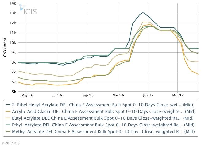 China acrylates halt eight-week slide but may not rebound soon