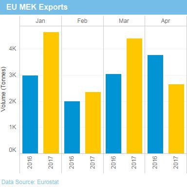 EU MEK imports up, exports down in April - Eurostat - ICIS Explore