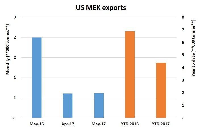 US MEK May imports drop 28% on less shipments from UK - ICIS Explore