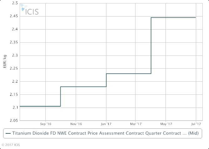 Europe Q3 TiO2 contract prices spike on continued tight supply