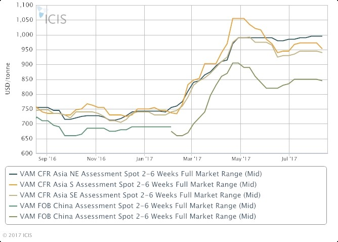 Asia Vam Market Faces Cost And Supply Side Pressures