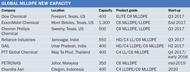 Special Issue: Asia MLLDPE market faces potential
