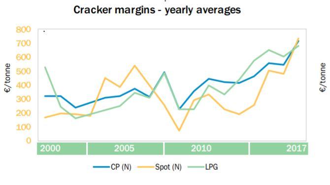 Europe cracker margins yearly averages