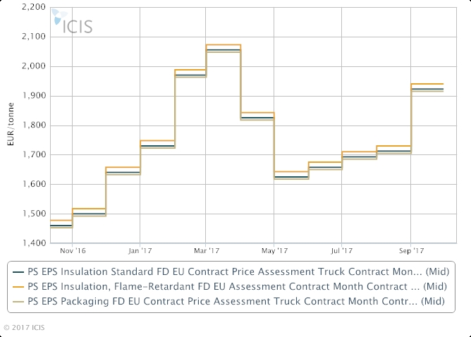 Europe October EPS prices vary on robust demand, logistics
