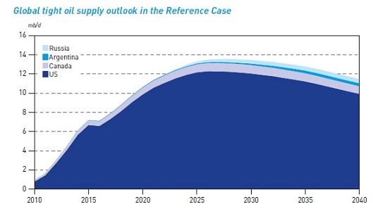 OPEC projection.