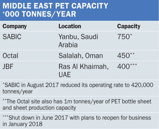 Chemical profile: Middle East PET - ICIS Explore