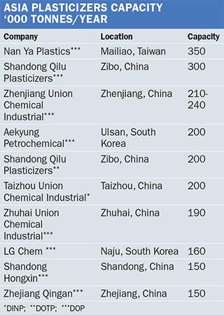 Chemical Profile: Asia plasticizers - ICIS Explore