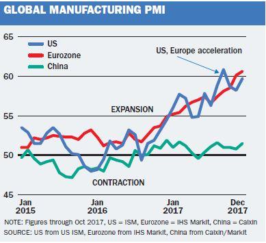 Global Mfg PMI