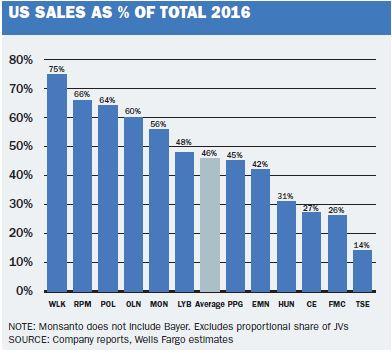 US sales percentage