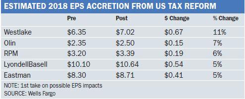 EPS accretion