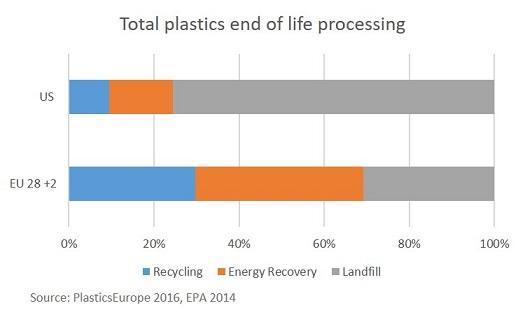 Plastics end of life processing
