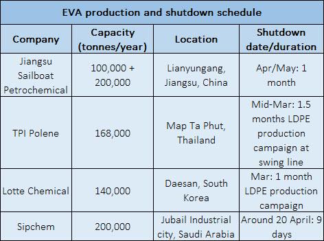 EVA production sked