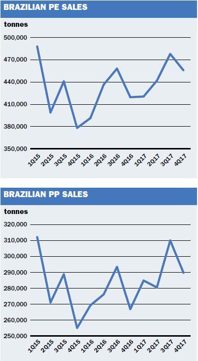Brazil PEPP