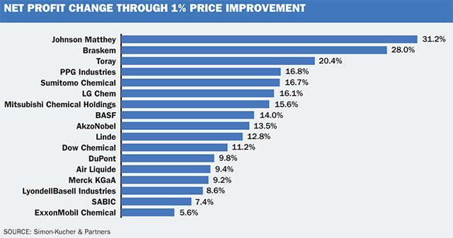 Market outlook: How mega-deals miss their targets - ICIS Explore
