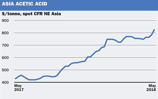 Price and market trends: Asia acetic acid on the precipice of price