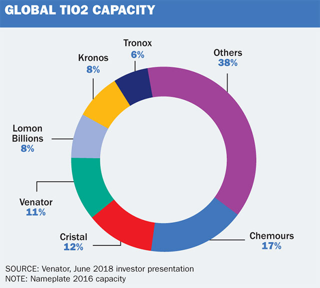 TiO2 players in major asset shuffle - ICIS Explore